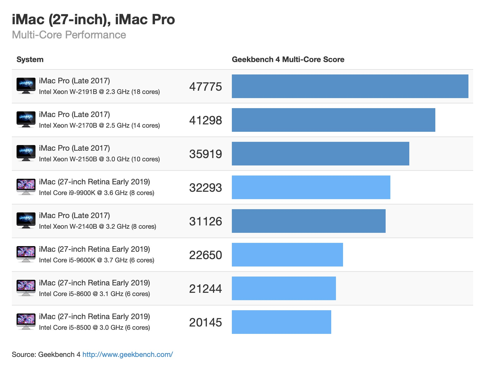 Imac 27 early 2019 imac pro multicore