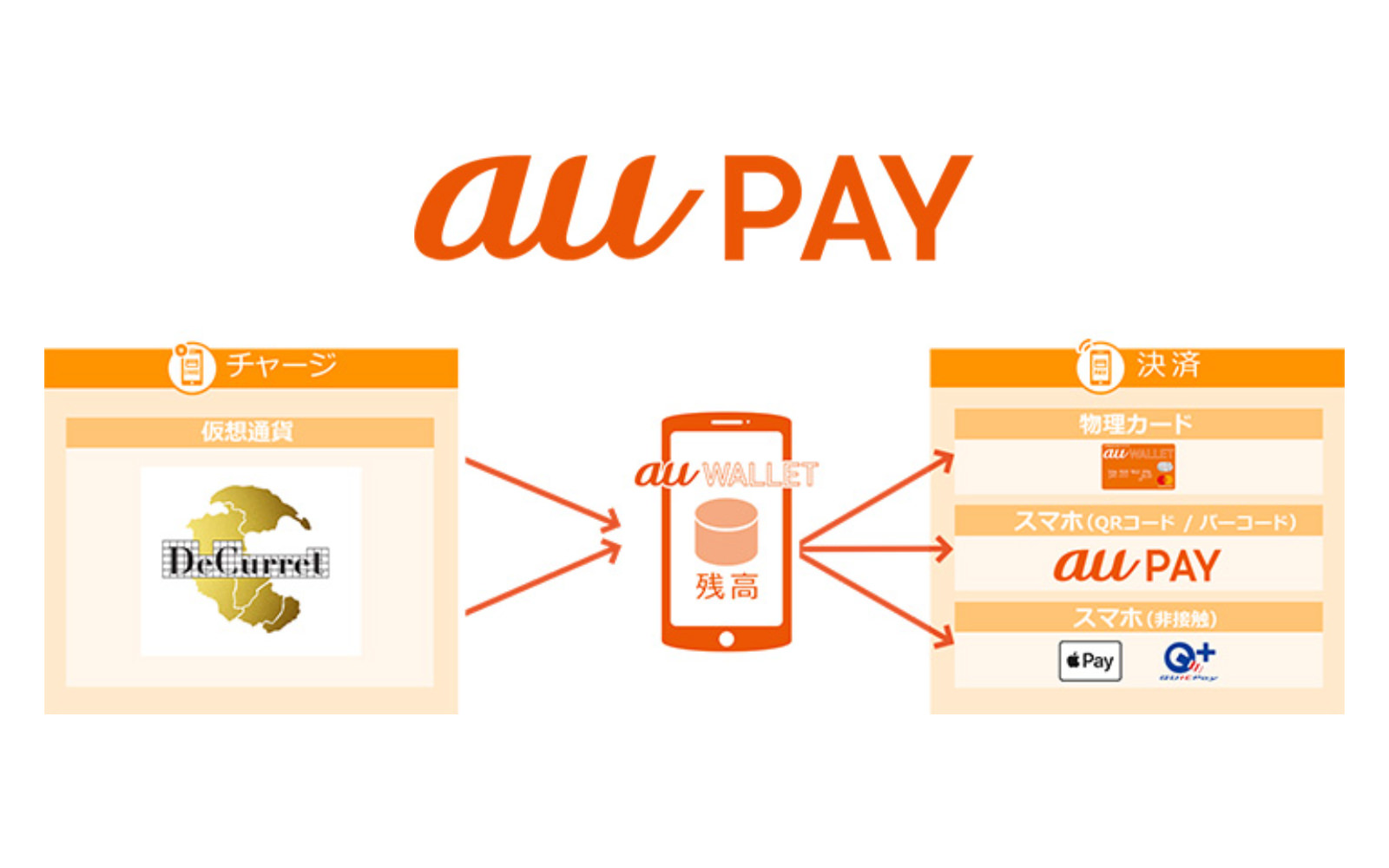 Au pay cryptocurrency