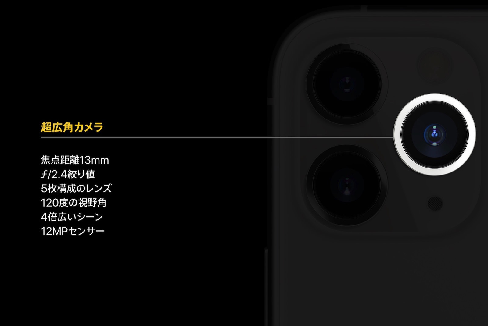 Ultrawide lens for iphone11 series