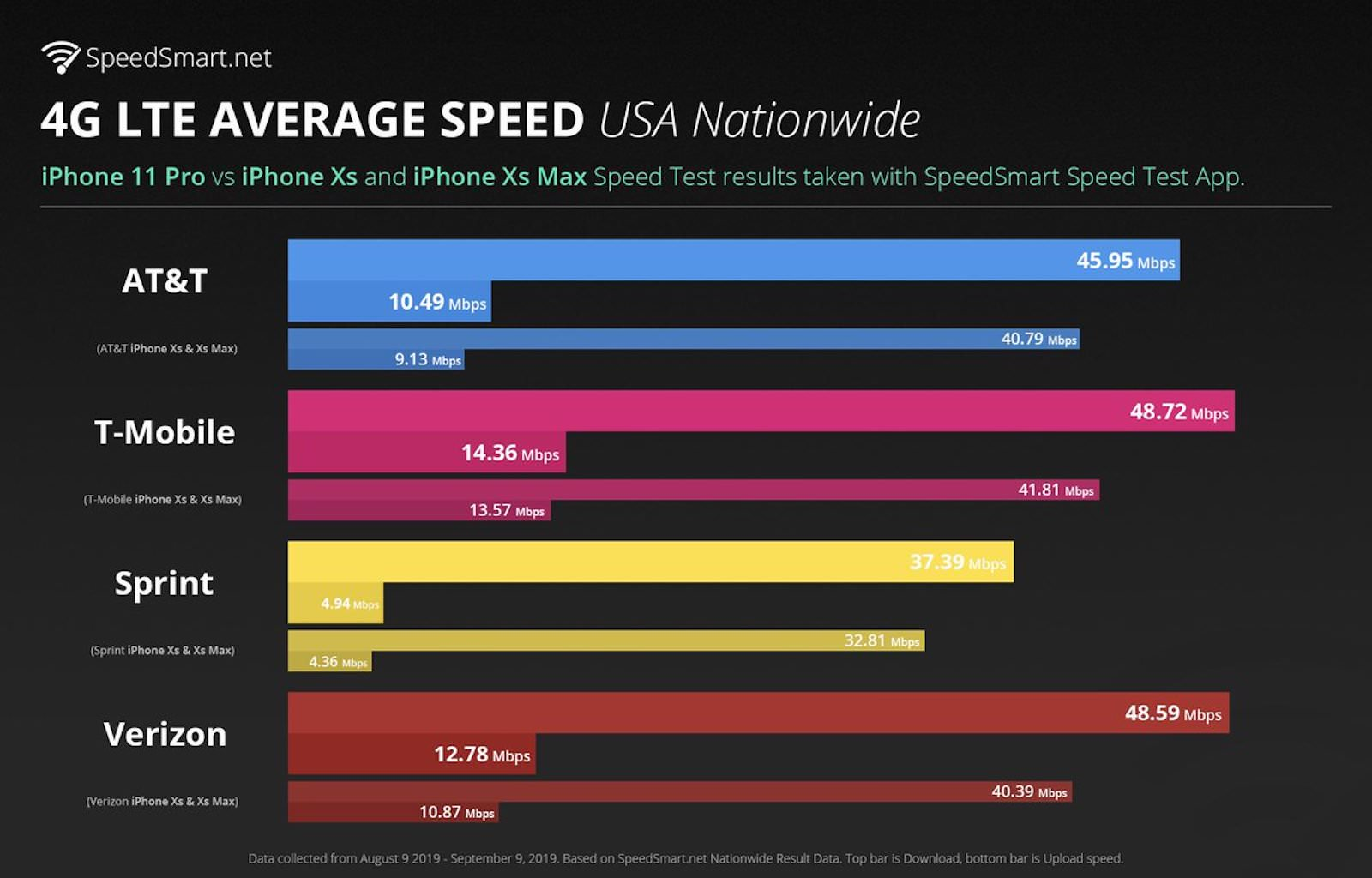 Iphone11pro gets faster lte