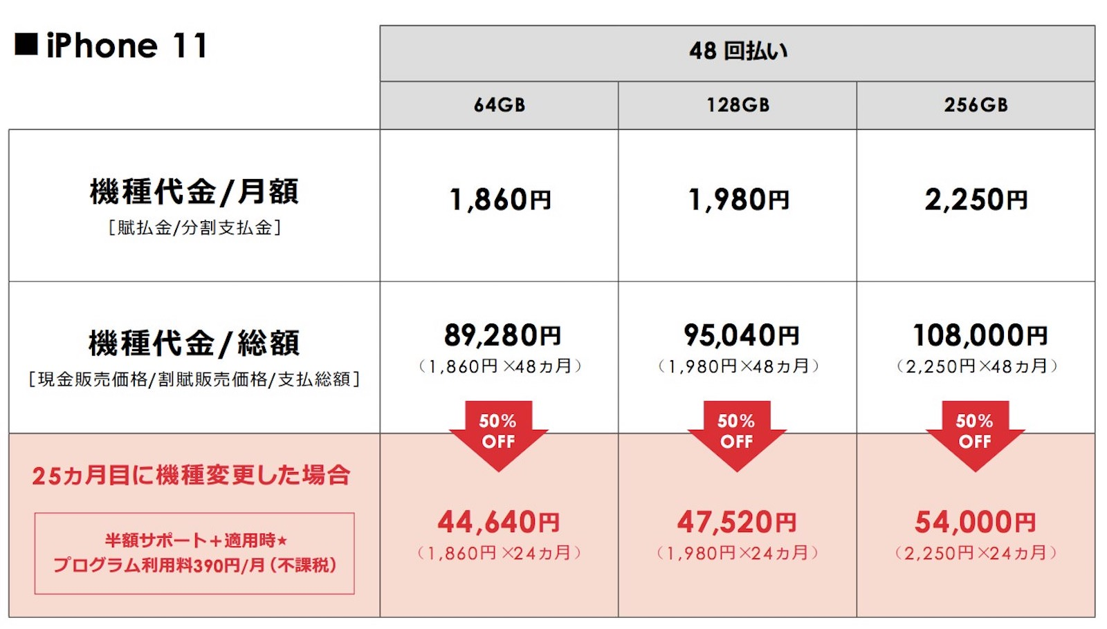 Softbank pricing iphone11