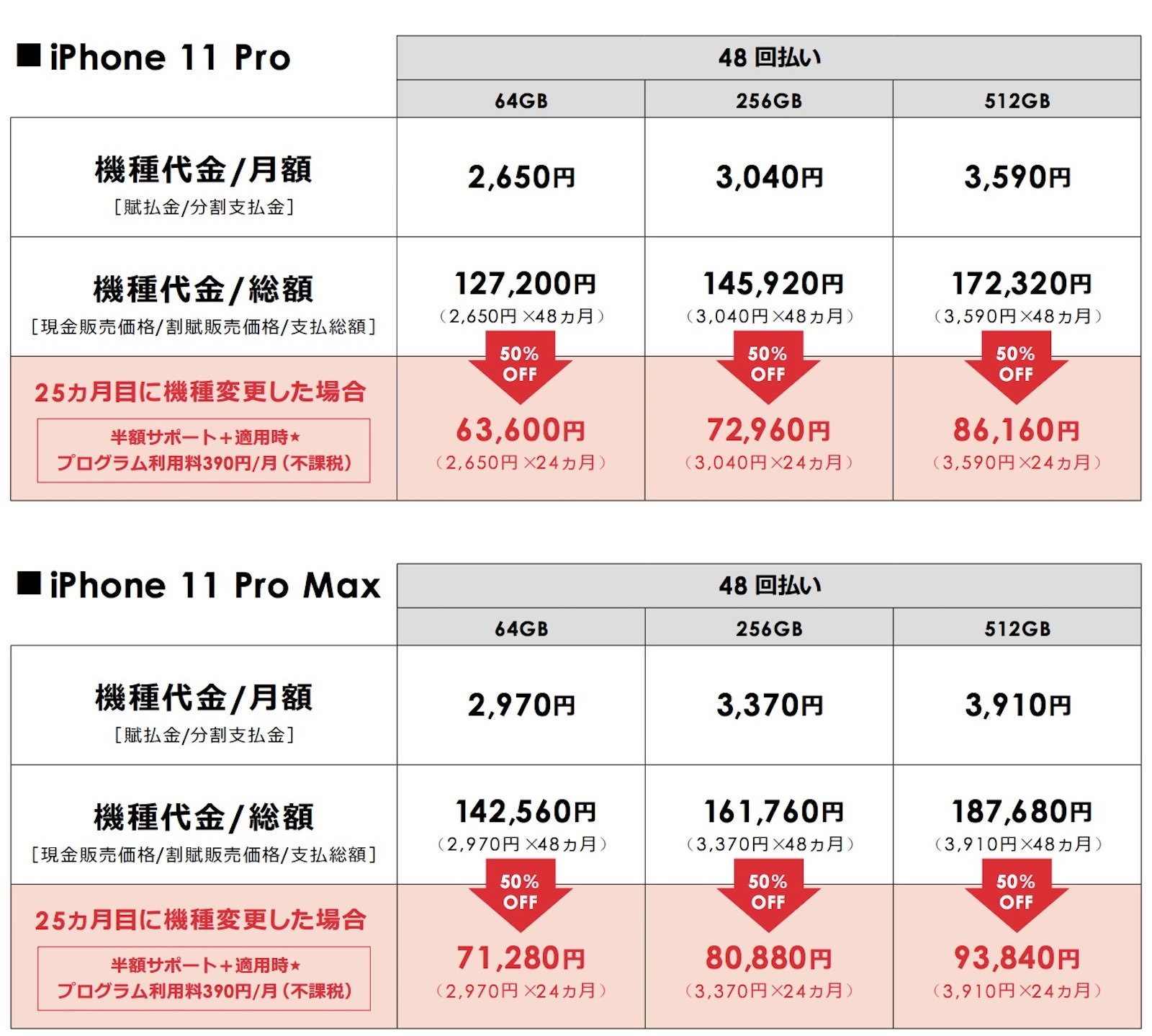Softbank pricing
