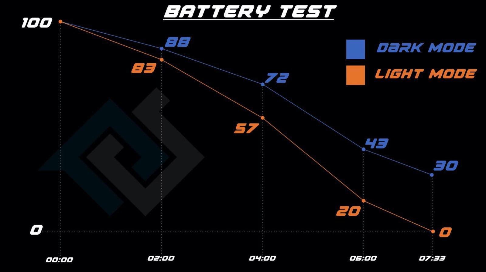 Dark mode makes battery life longer