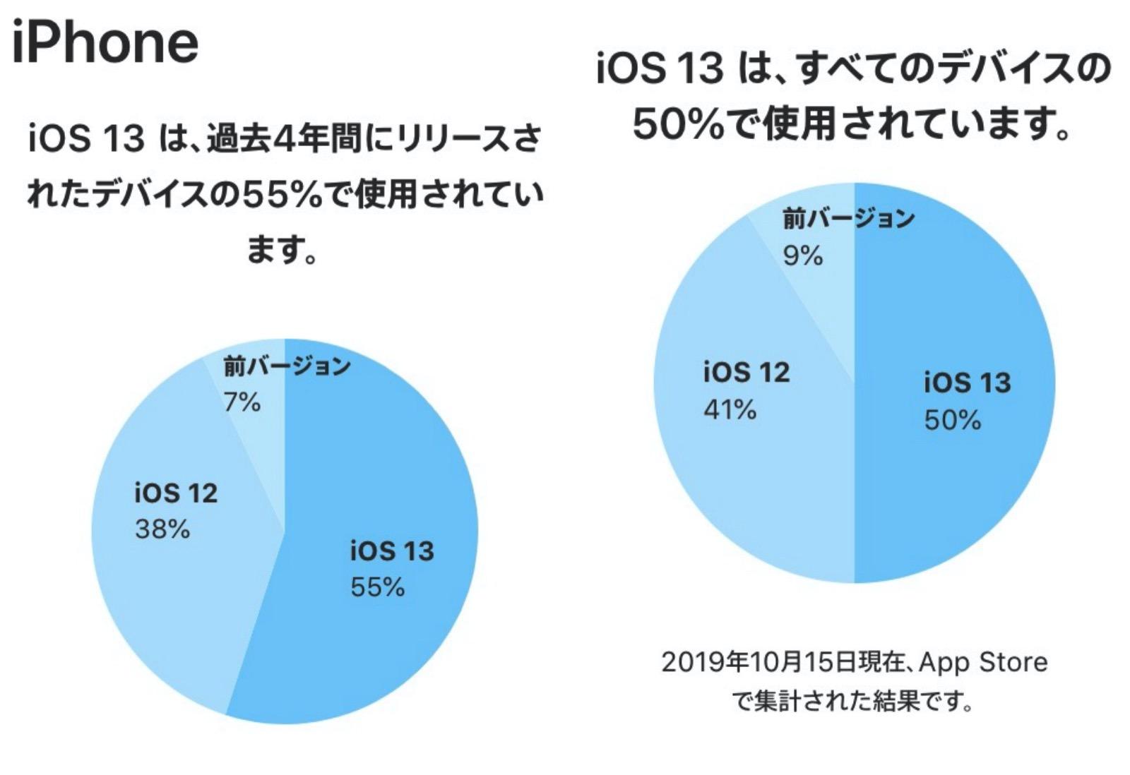 IOS13 Share