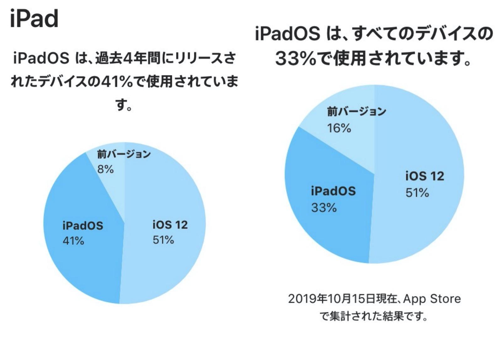 IpadOS13 Share
