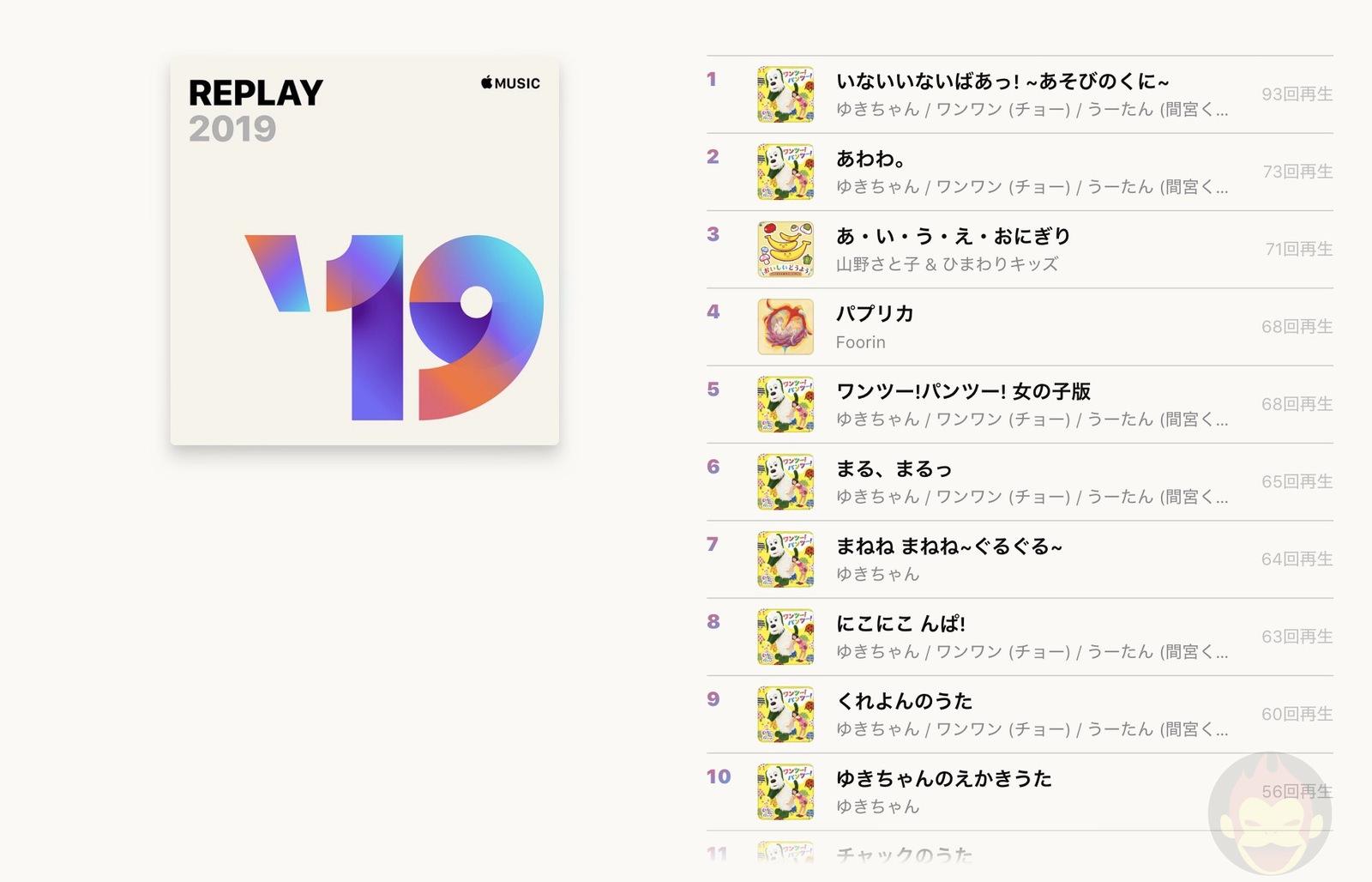 Apple Music Replay Gori Version 01