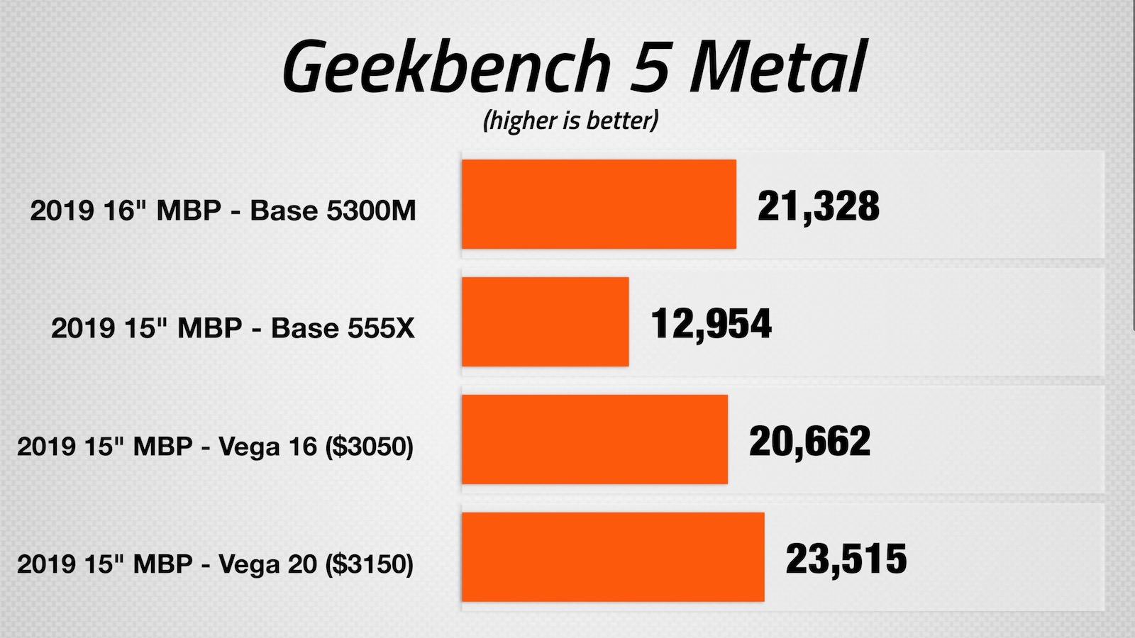 Graphics benchmark scores