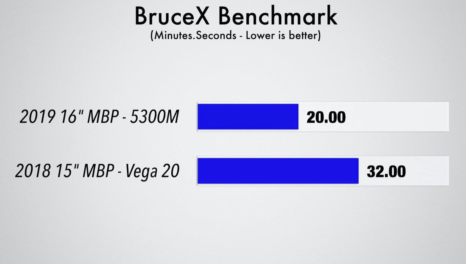 Macbook pro 16 vs 15 brucex
