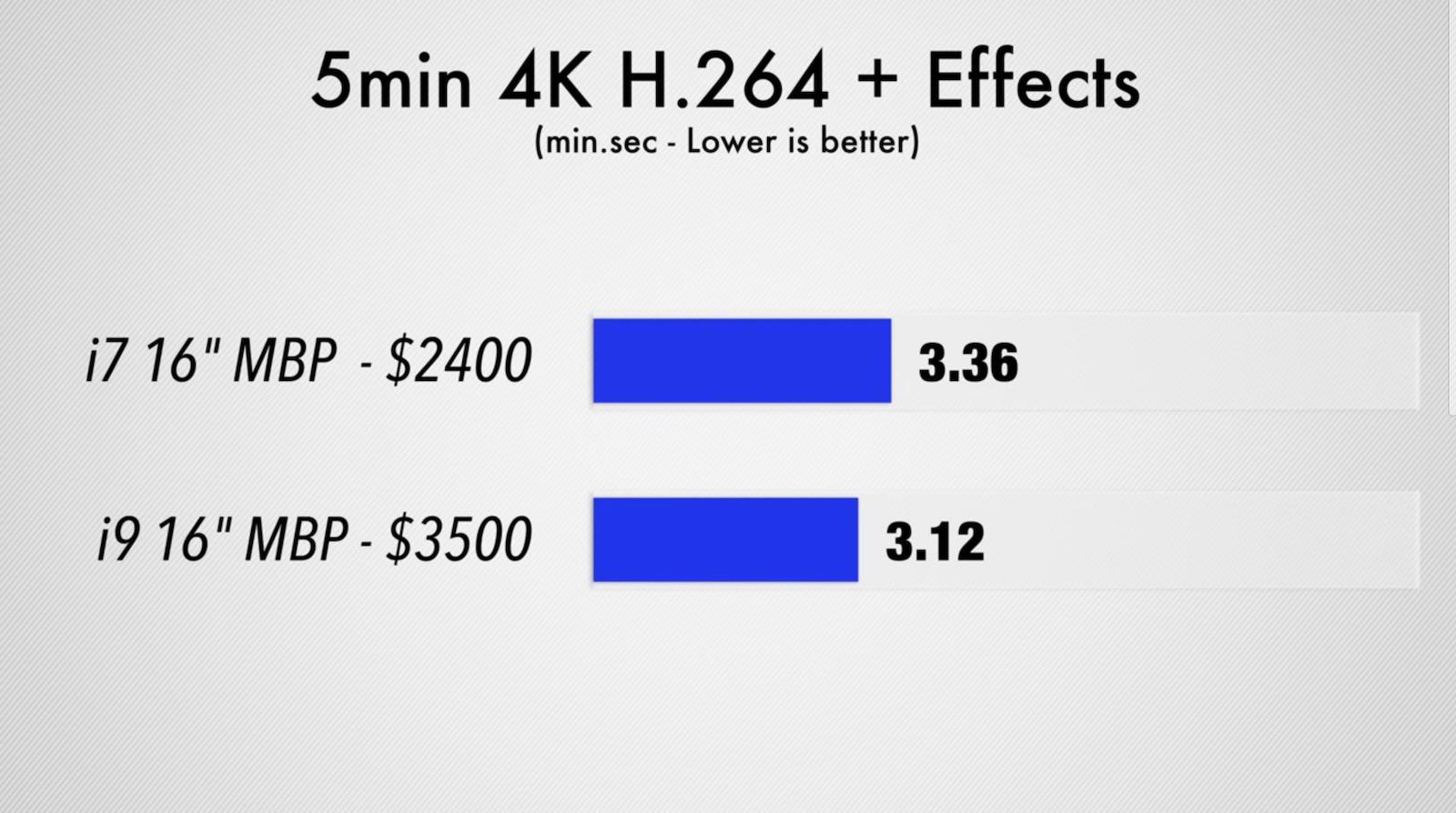 5min 4k h264 effect movie export
