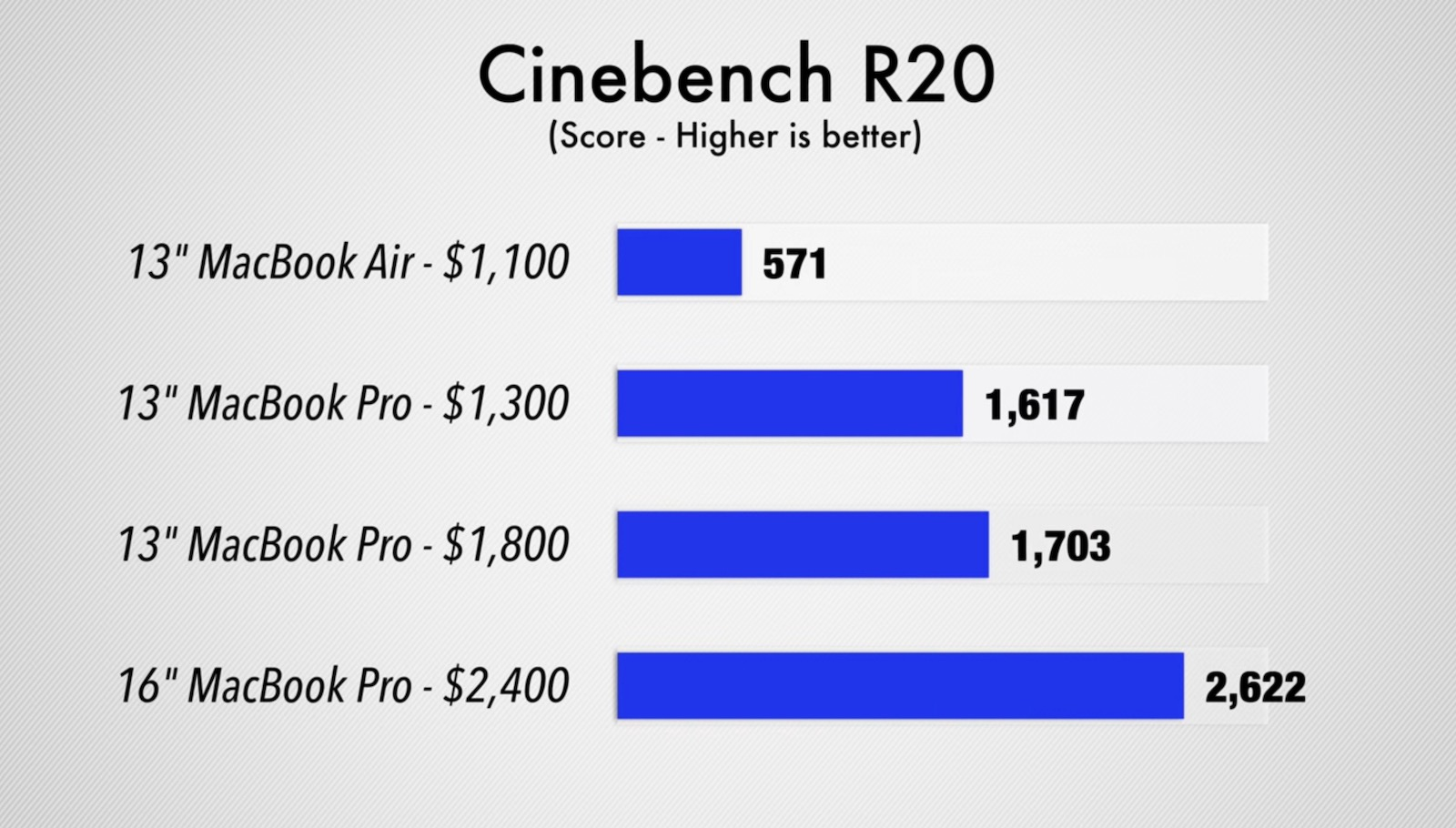 CinebenchR20-score-comparison.jpg