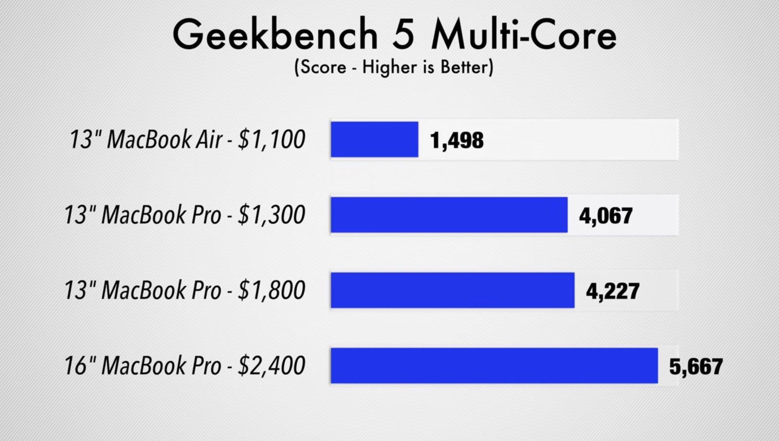 Geekbench-score-comparison.jpg
