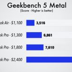 Geekbench5-Metal-Comparison.jpg