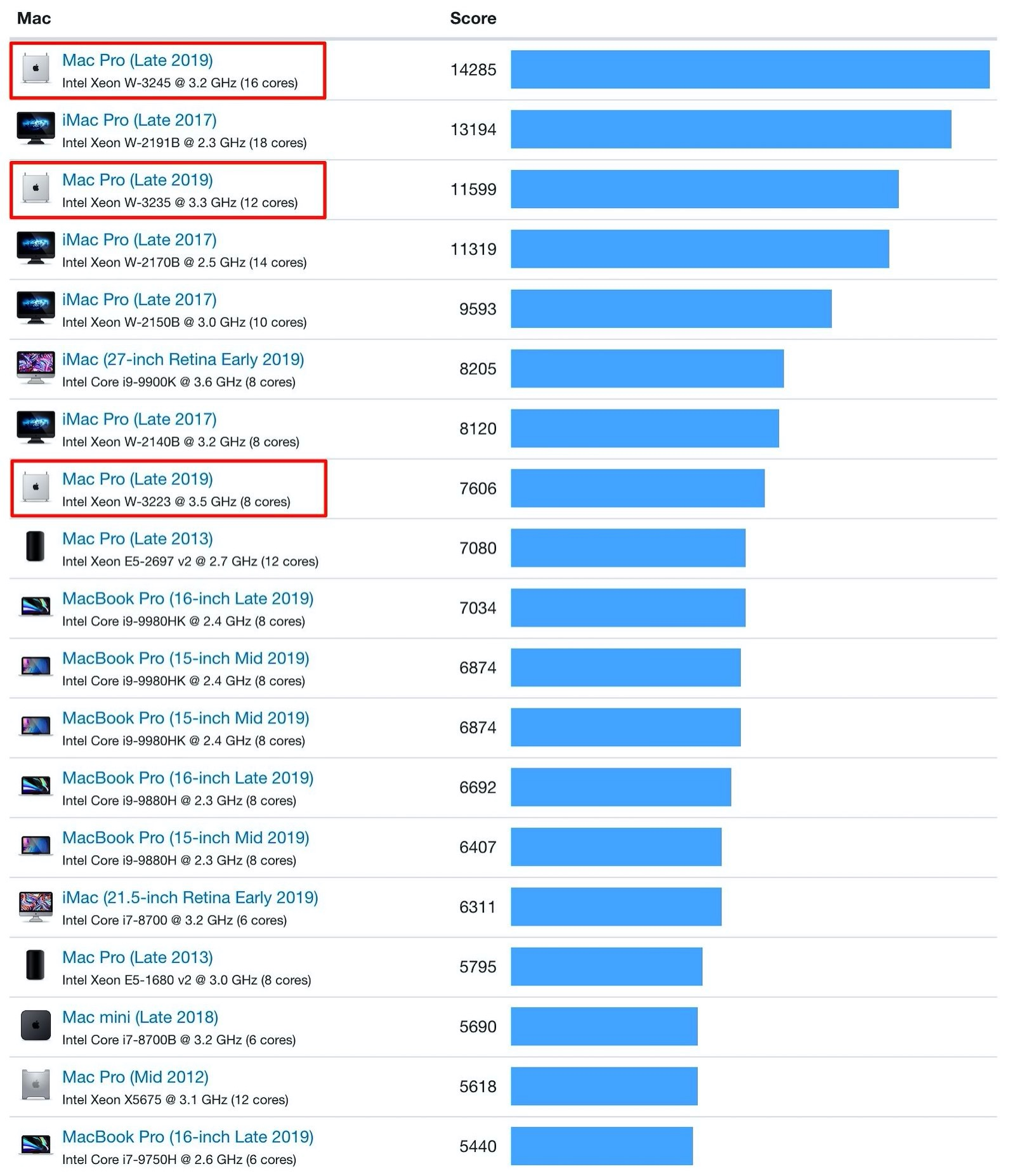 Mac Pro Geekbench Results 1