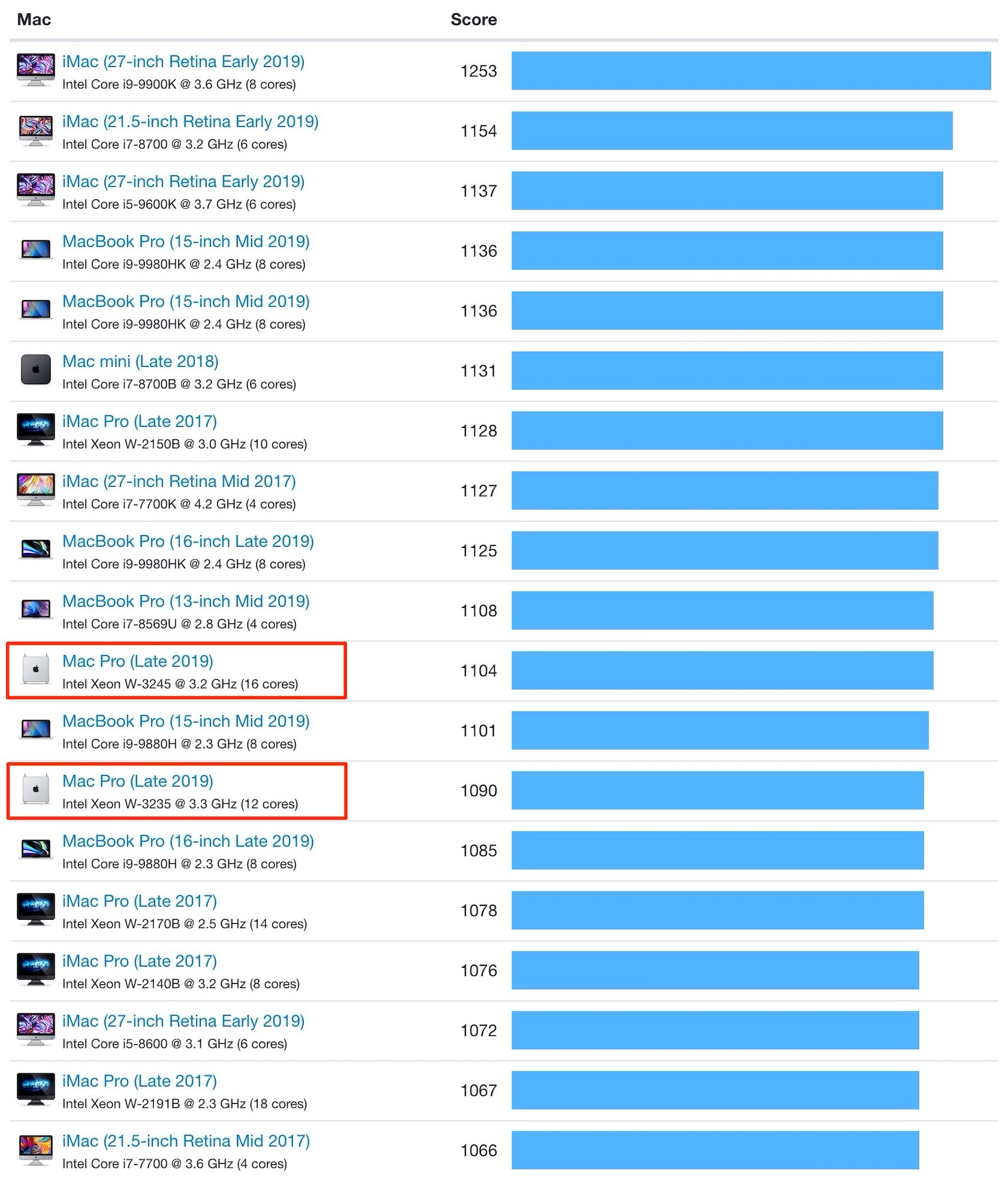 Mac Pro Geekbench Results 2