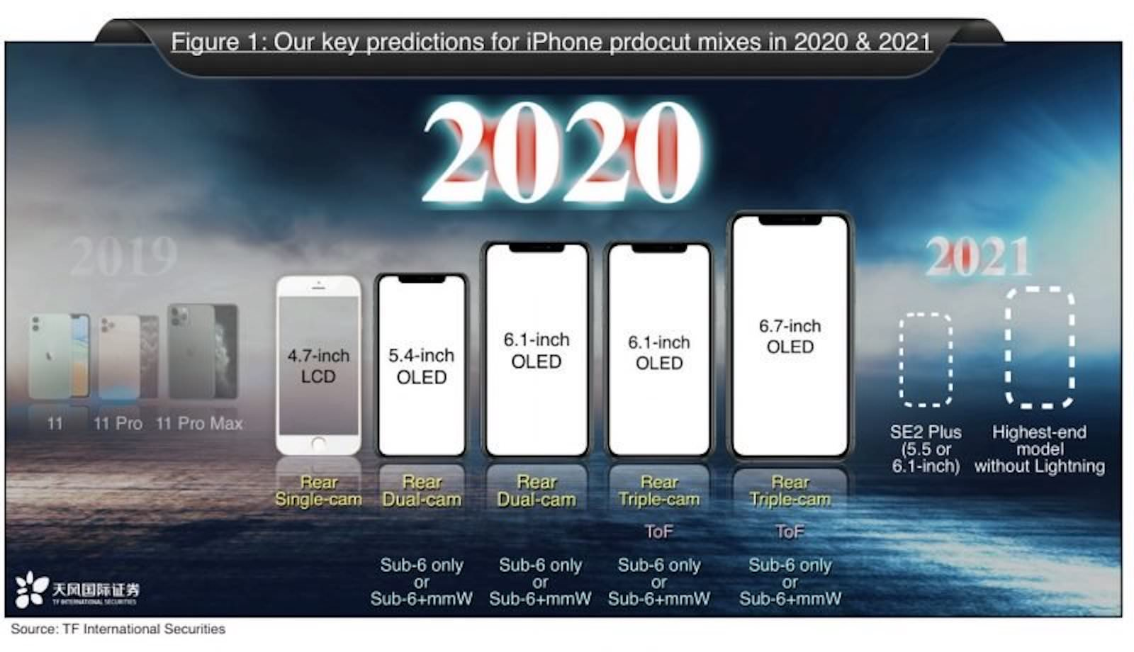 Kuo iphone 2020 2021 800x460