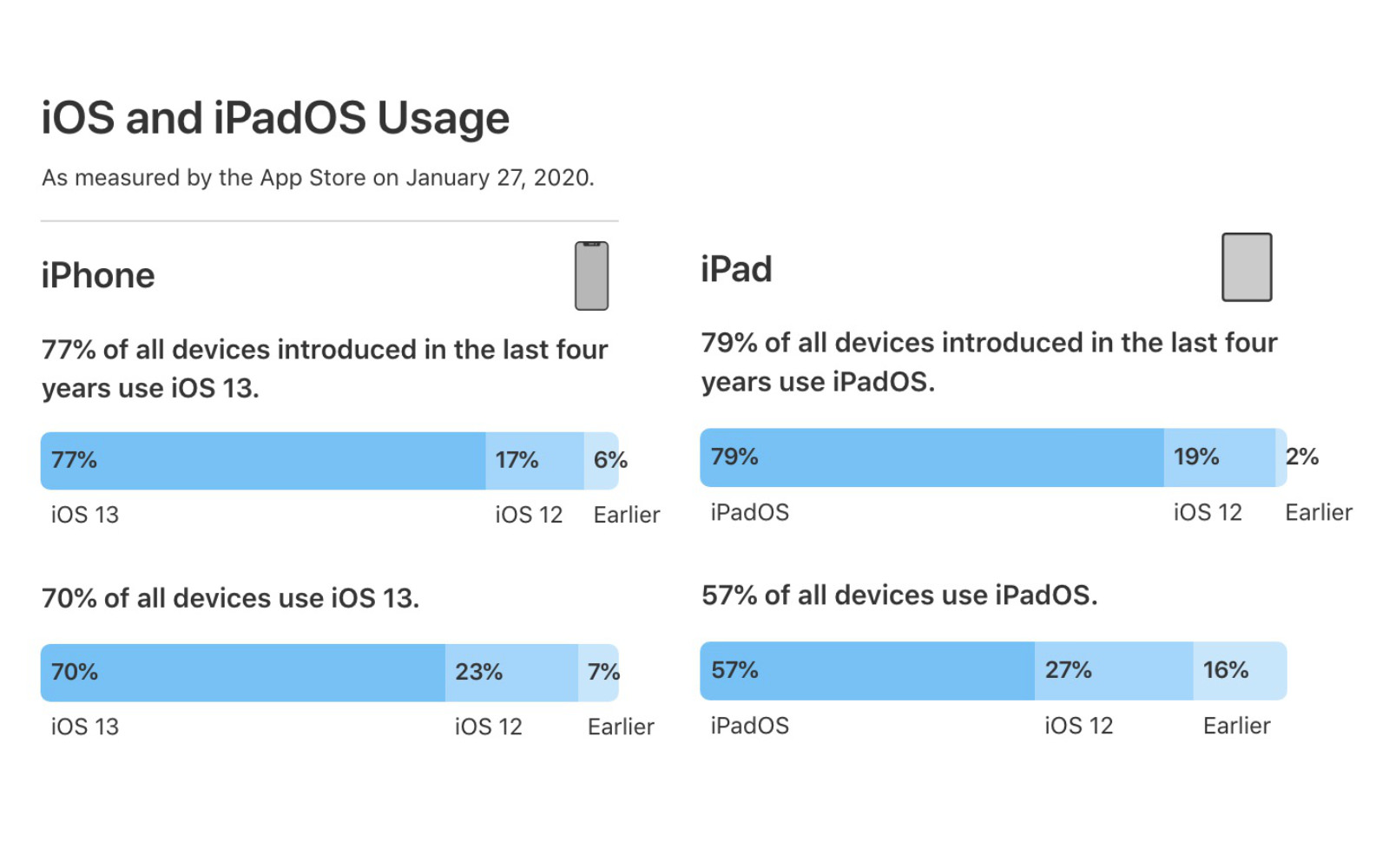 Ios and ipados usage