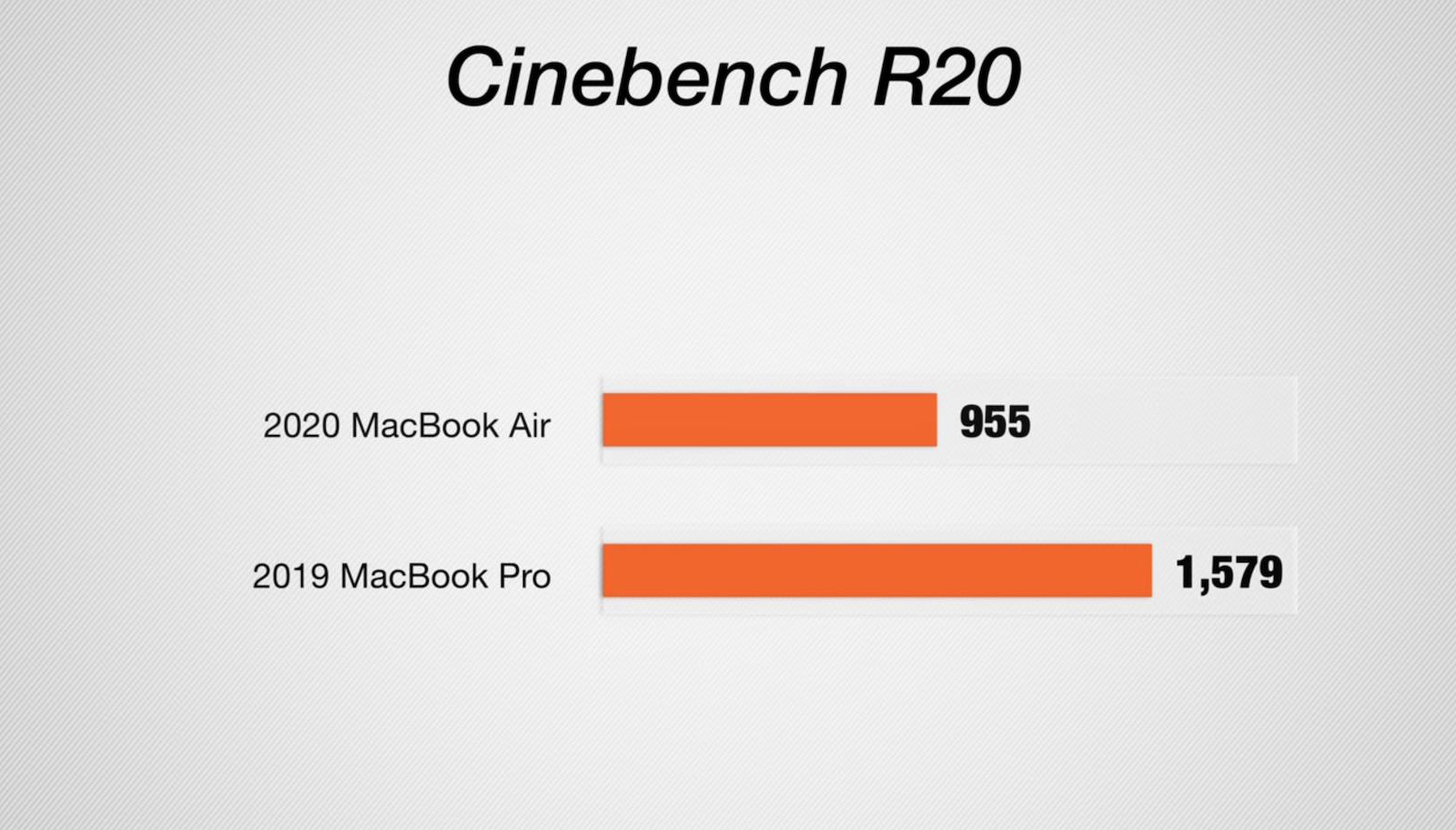 Cinebench r20 comparison macbookair macbookpro
