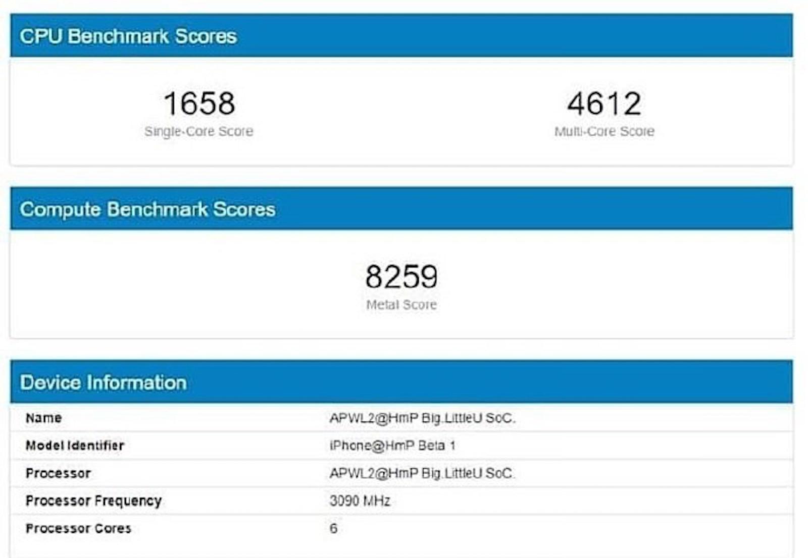 Iphone 12 benchmark scores