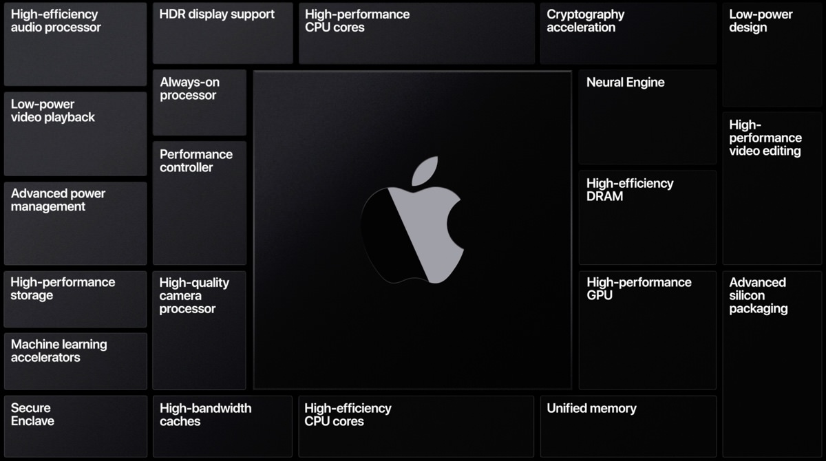 Apple WWDC20 Keynote 2695