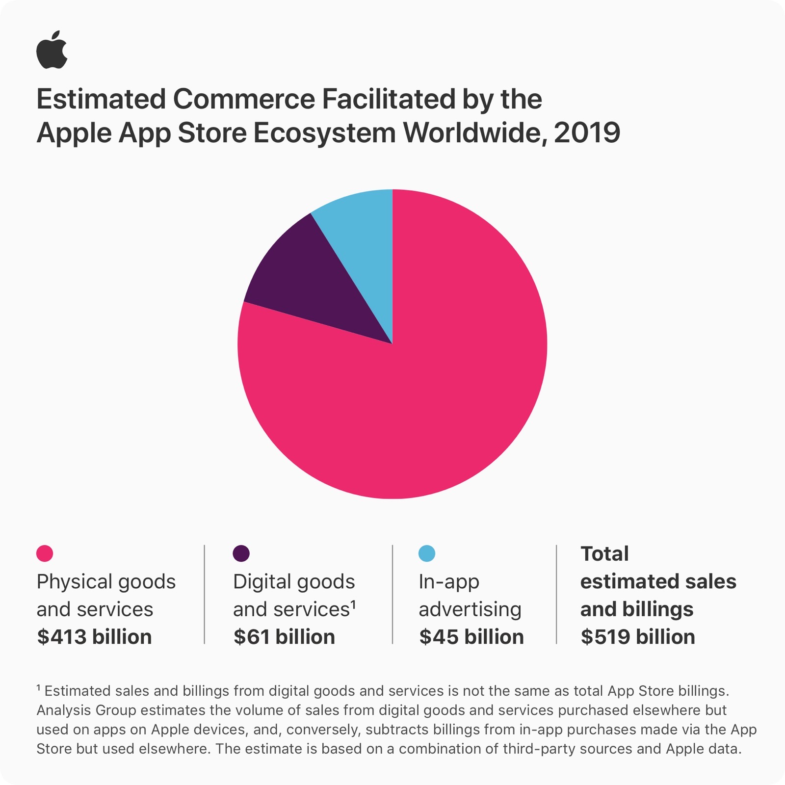 Apple App Store infographic stats 06152020