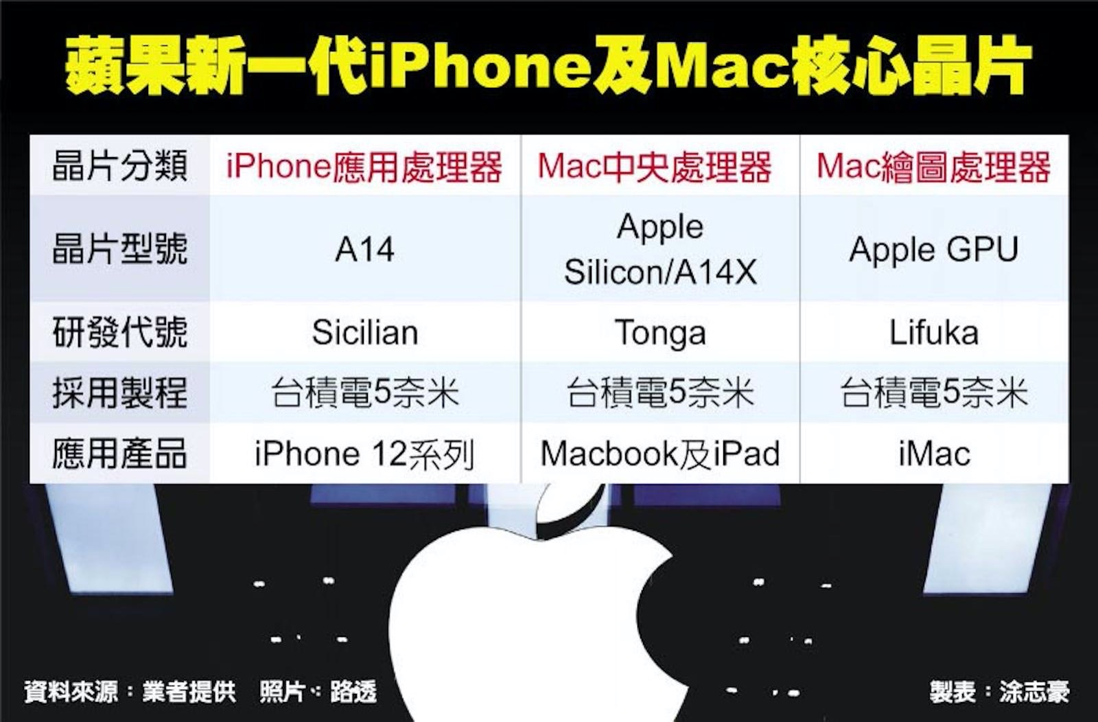 Apple chip schedule china times