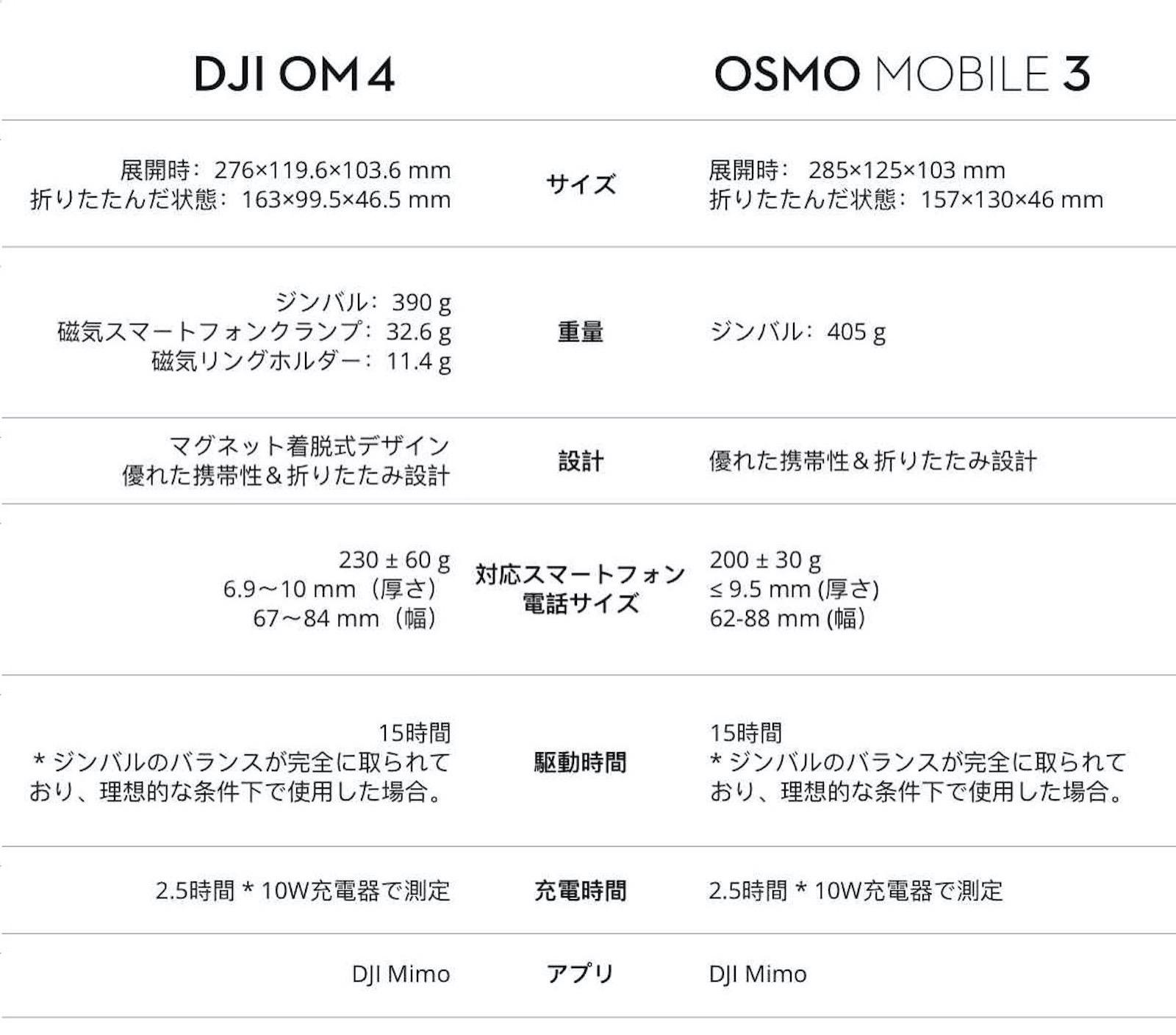 Om4 comparison