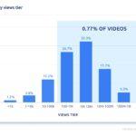 pex-youtube-analysis-2019-total-views-tiers-1.jpg