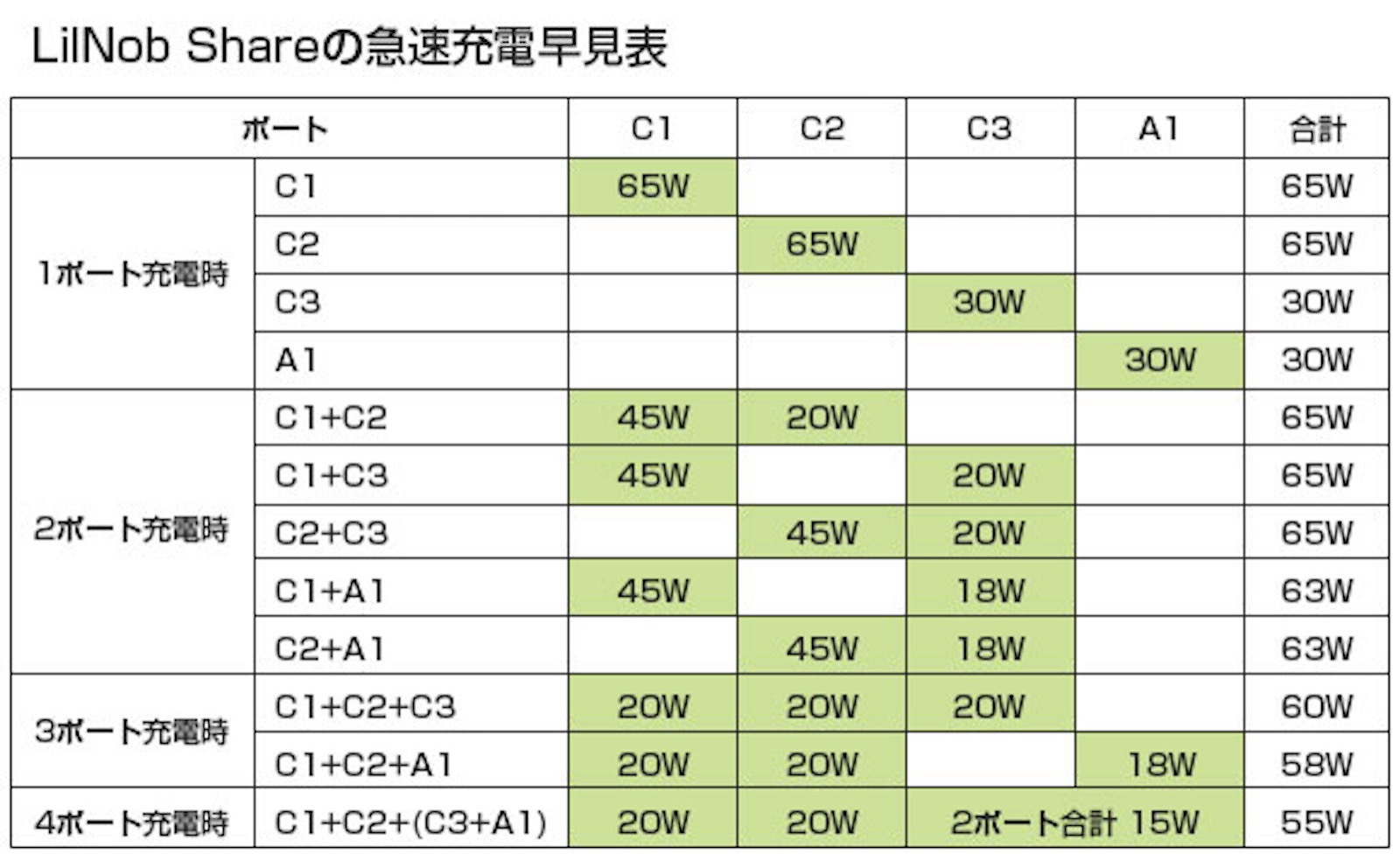 LilNob Share GaN 65W charger 3