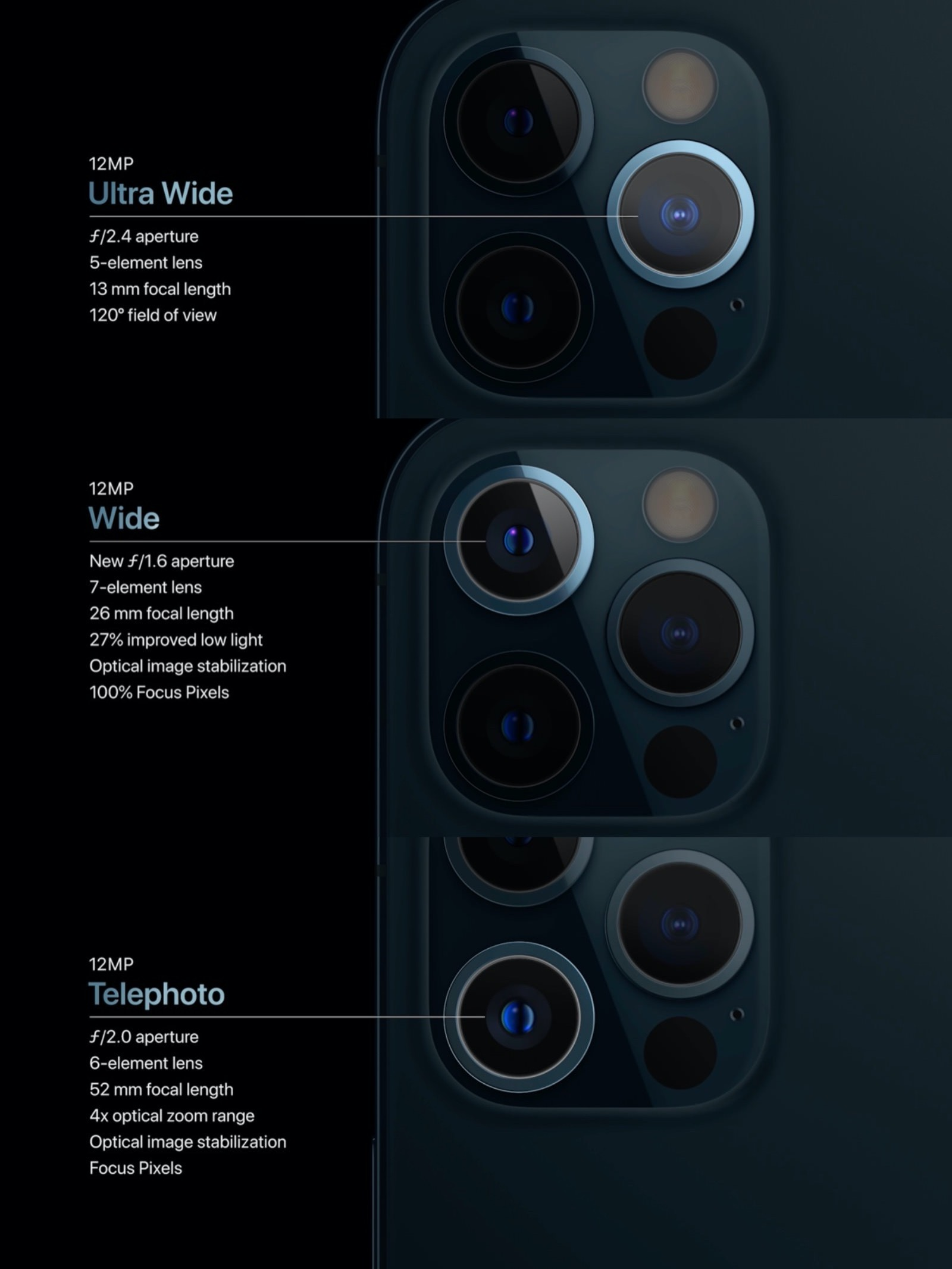 Iphone12pro camera lens specs