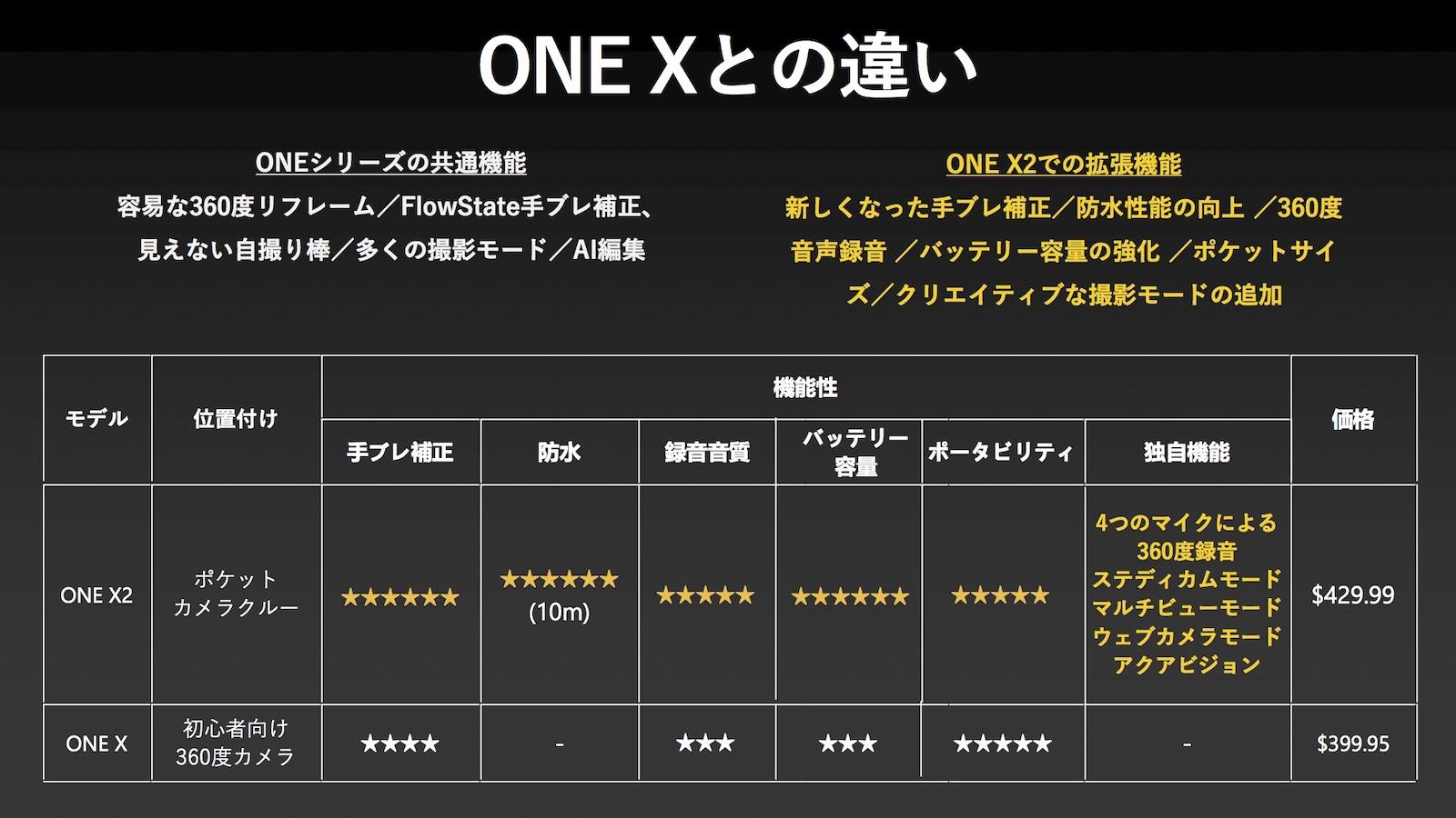 Onex2 comparison