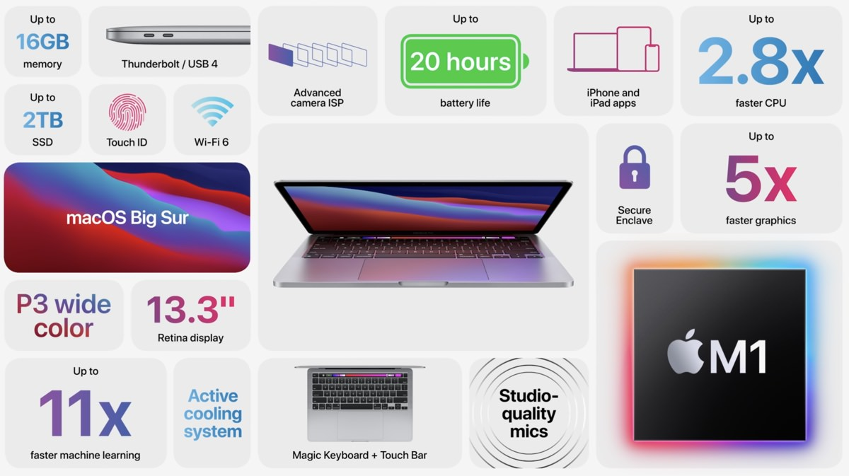 Apple November Event One More Thing Apple Silicon Mac 1192