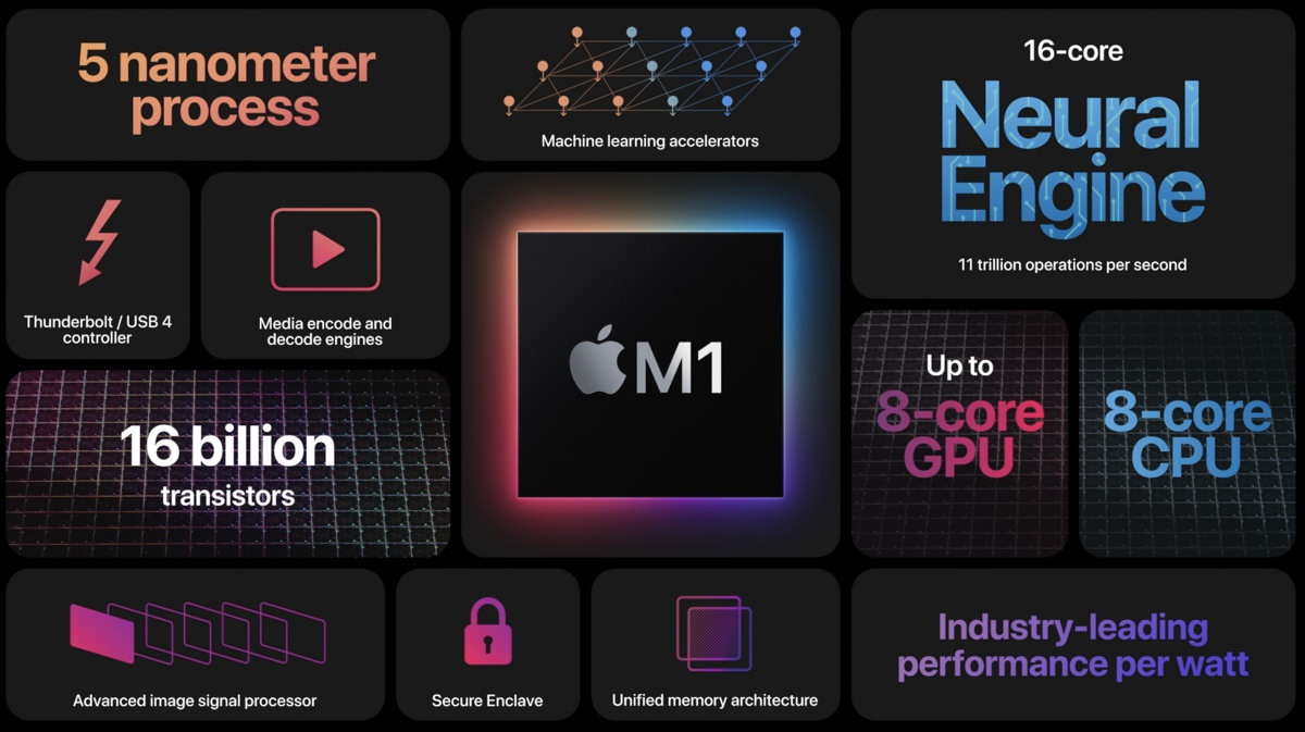 Apple November Event One More Thing Apple Silicon Mac 410