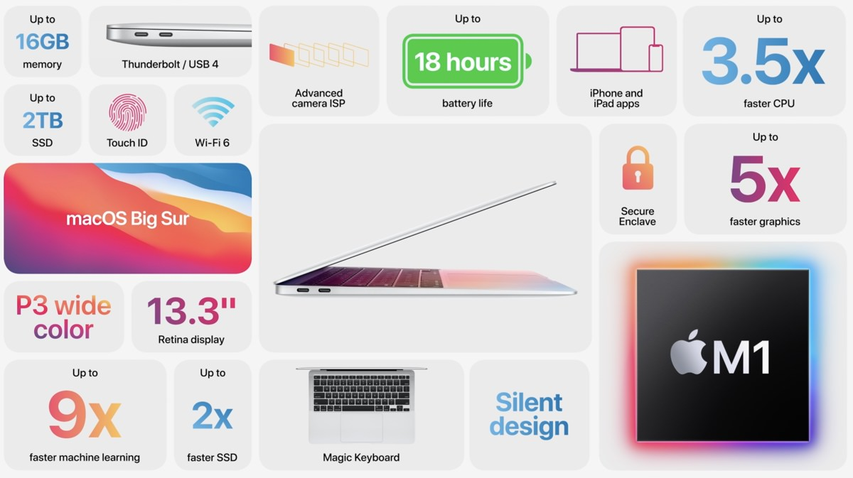 Apple November Event One More Thing Apple Silicon Mac 872