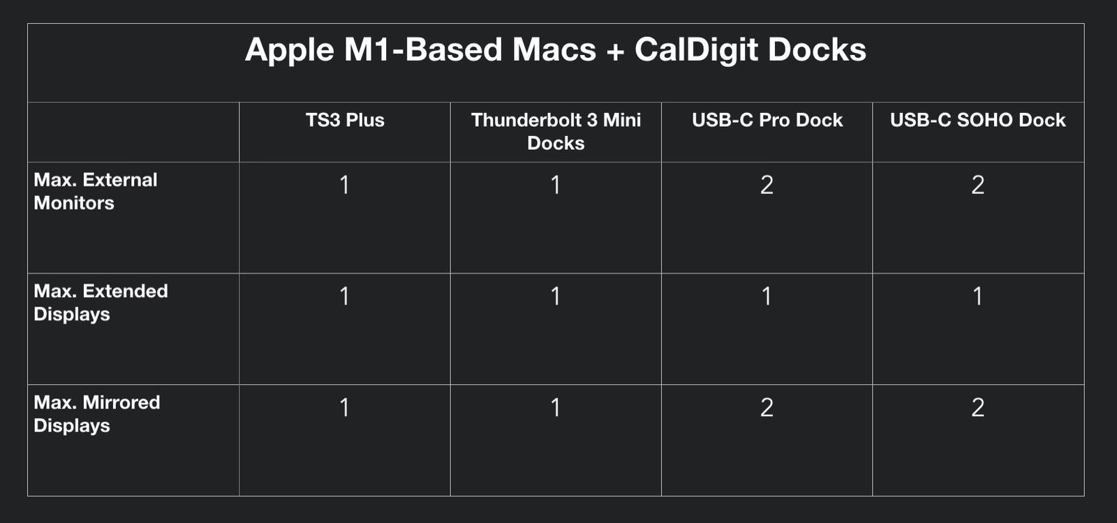 M1 Macs and Caldigit Docks 00