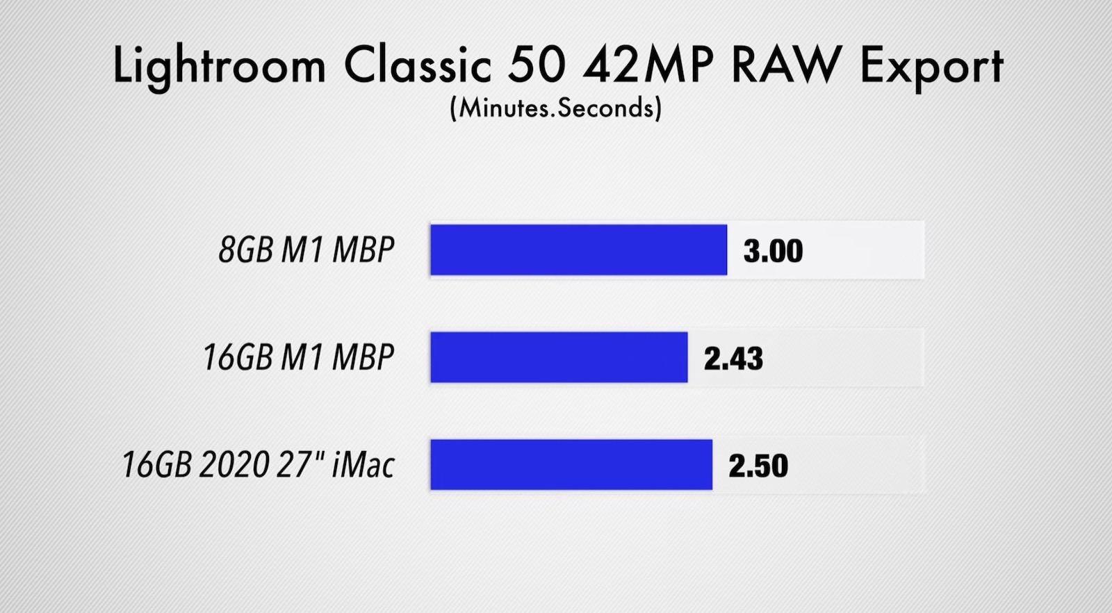 Comparison lightroom classic 8gb 16gb ram m1 mac