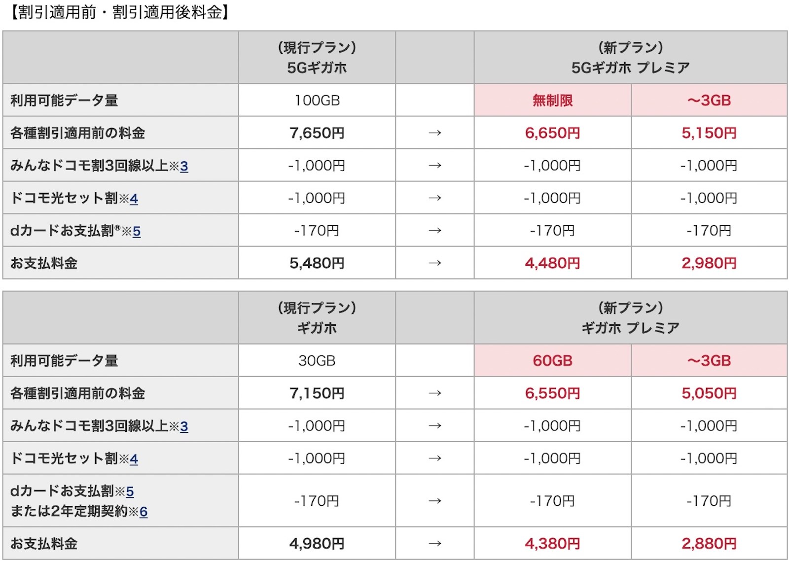 Docomo new pricing for 5g