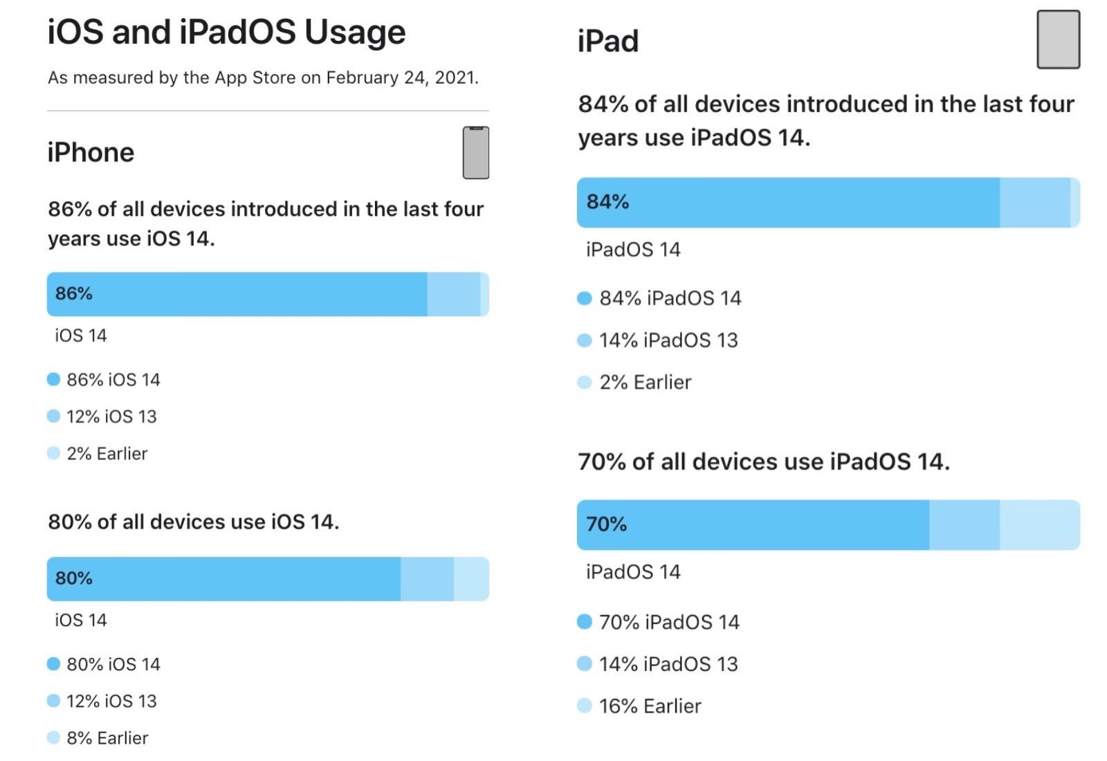 Ios14 iphone and ipad apdoption rate