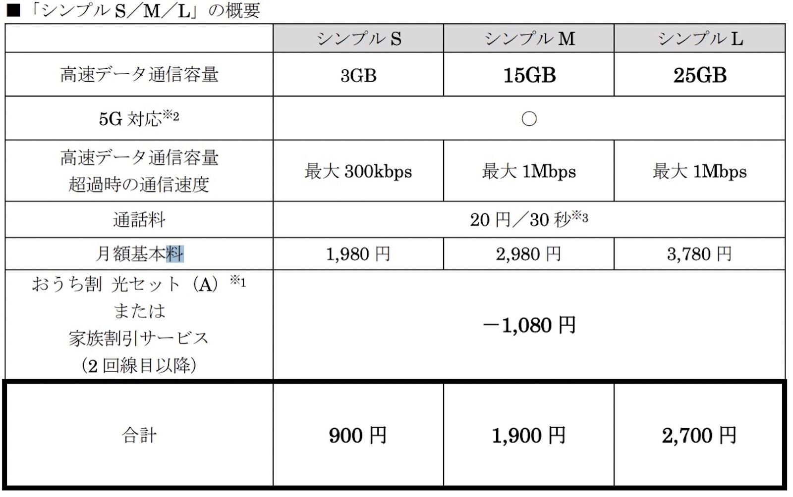 New pricing for ymobile