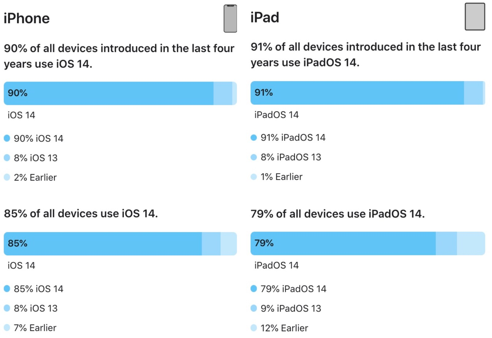 IOS iPadOS 14 share