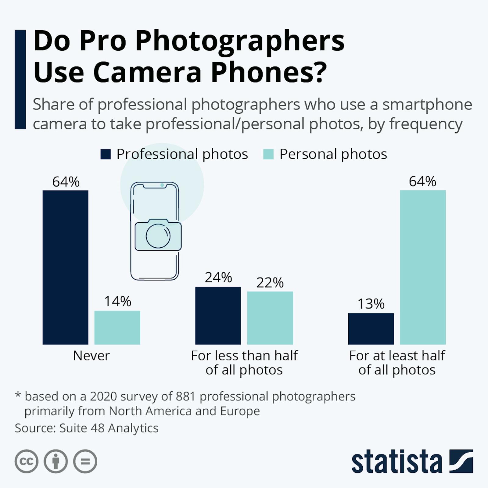 Usage of smartphone cameras of pros